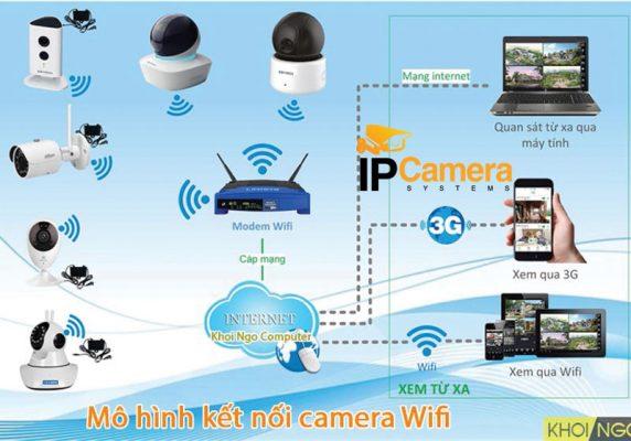 Sơ Đồ Kết Nối Hệ Thống Camera Wifi gồm những gì?