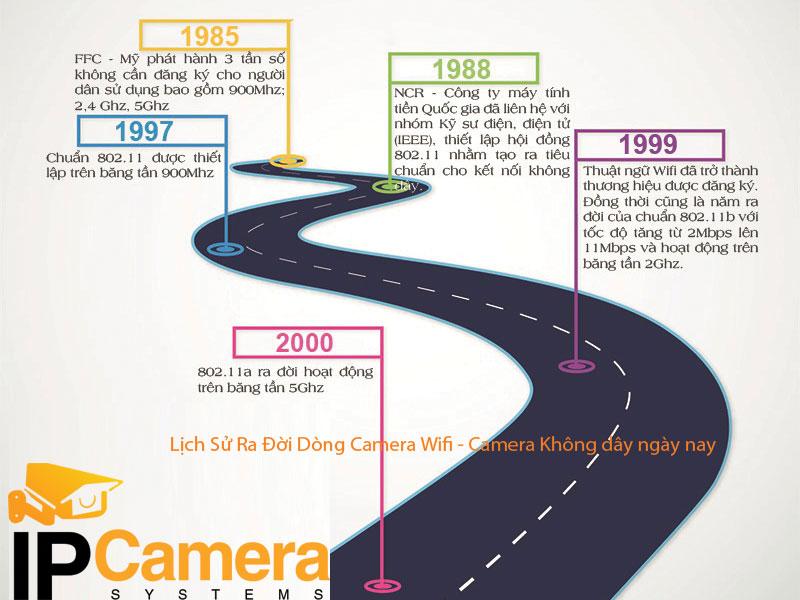 Lịch sử phát triển Camera Wifi